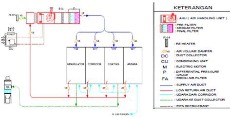 design parameters adalah teguh priyono design system hvac pabrik farmasi