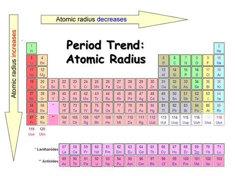 What are the periodic trends for atomic radii, ionization ... Atomic Radius Size Periodic Table