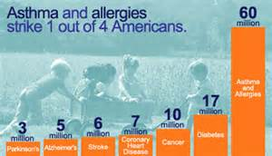 Allergy And Asthma Information About Asthma