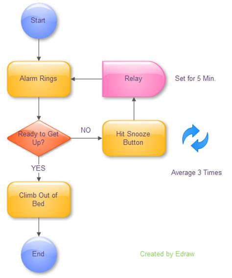 create process flow chart how to create a process flowchart