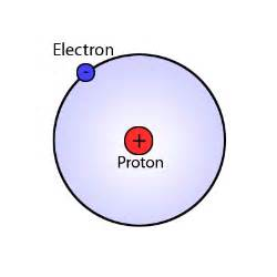 Protons In Hydrogen Hydrogen Atom Pictures Photos Images Of Chemistry