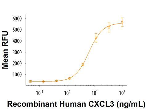 protein i gg recombinant human cxcl3 gro gamma protein 277 gg novus