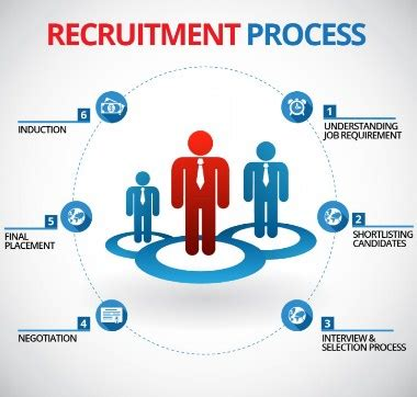 Cus Recruitment Process Mba Us by Explain Recruitment And What Is The Different Type Of
