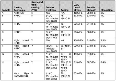 aluminum alloy properties table patent ep1844174a1 heat treatment of aluminium alloy