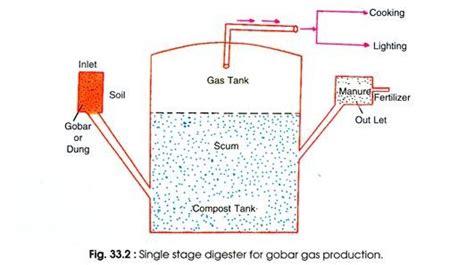 gobar gas plant design diagram biogas plants with diagram microbiology