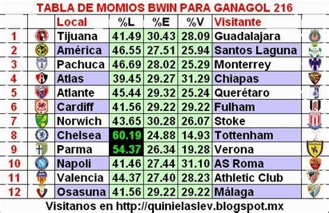 la tabla de los mx quinielas lev calendario y datos para la quiniea ganagol