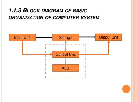 draw a block diagram of a computer system draw a schematic diagram of computer system block