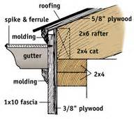 hanging gutters downspouts