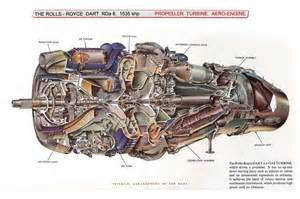 Rolls Royce Dart Aircraft Turboprop Engine Diagram Aircraft Get Free