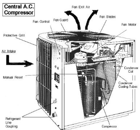 parts of a central air conditioner diagram the above image shows the important parts of the central