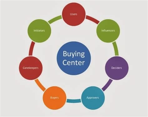 buying and selling a business an entrepreneur s guide from preparation to closing books kashish s marketing journal organizational buying behaviour