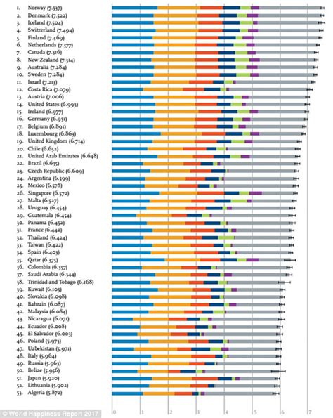 unseats denmark as happiest country in the world daily mail