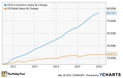 chart amazon dwarfs u s retailers in terms of market cap is it the right time to buy wal mart stock nasdaq com