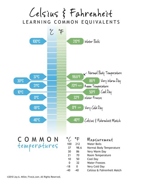 what is comfortable room temperature in celsius celsius and fahrenheit conversion chart