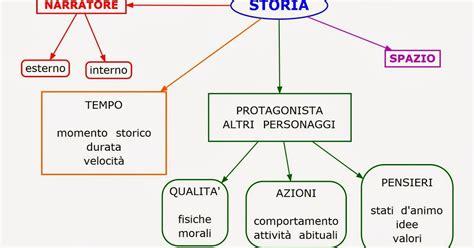 il testo narrativo scuola primaria paradiso delle mappe il testo narrativo schema