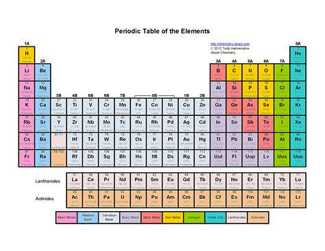 printable periodic table in color printable color periodic table of the elements