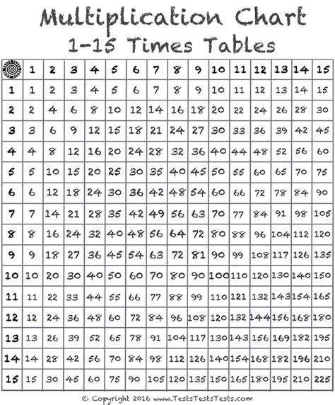 printable multiplication chart to 15 image gallery multiplication table 15