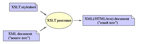 xslt tutorial xml tutorial xslt xsl transformations