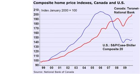 us rent prices next bubble to collapse the canadian housing market
