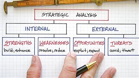 what is swot analysis business management analysis