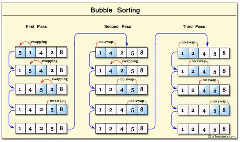 coding shortest solution c sharp exercises sort w3resource