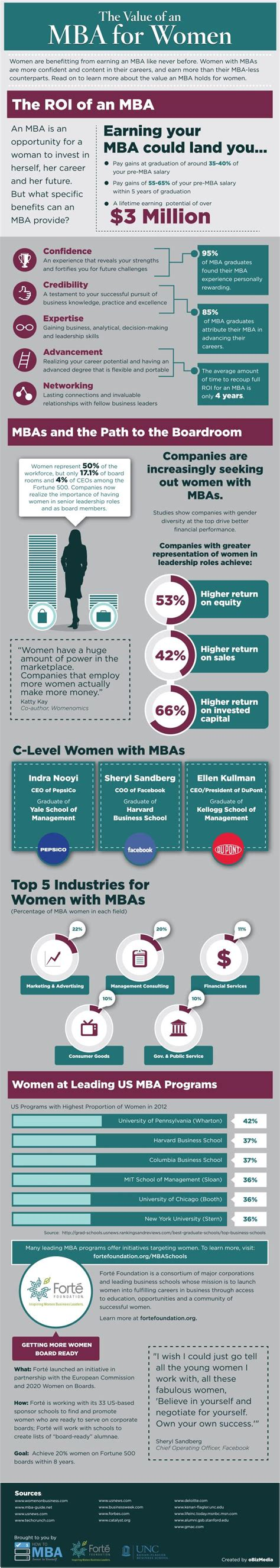 Ivey Mba Placement by In Business At Ivey Mba Ivey Business School