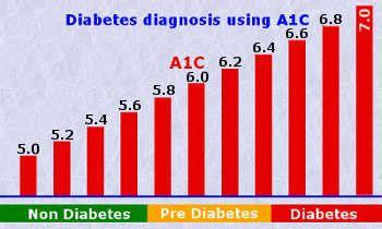 a1c testing » adair county health department