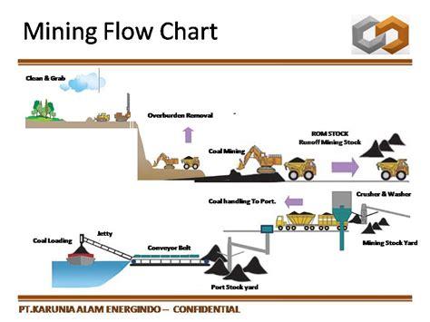 mine diagram open pit mining diagram wiring diagram schemes