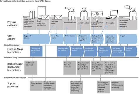 service design blueprint template mu blueprint png 3119 215 2133 customer journey maps