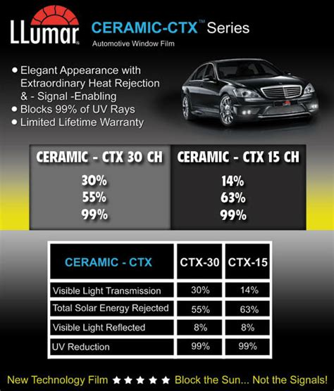 10 ceramic tint llumar ceramic ctx series best always cool window tinting