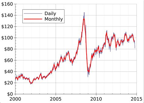 price us world market chronology from 2003