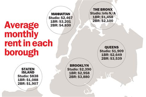 average rent for 1 bedroom apartment in new york city how much is a 1 bedroom apartment in new york