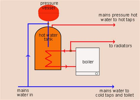 100 wiring diagram for gravity fed central heating