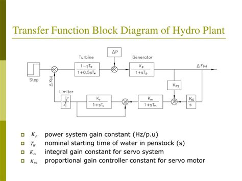 transfer functions from block diagrams ppt micro hydroelectric power plant with chain turbine