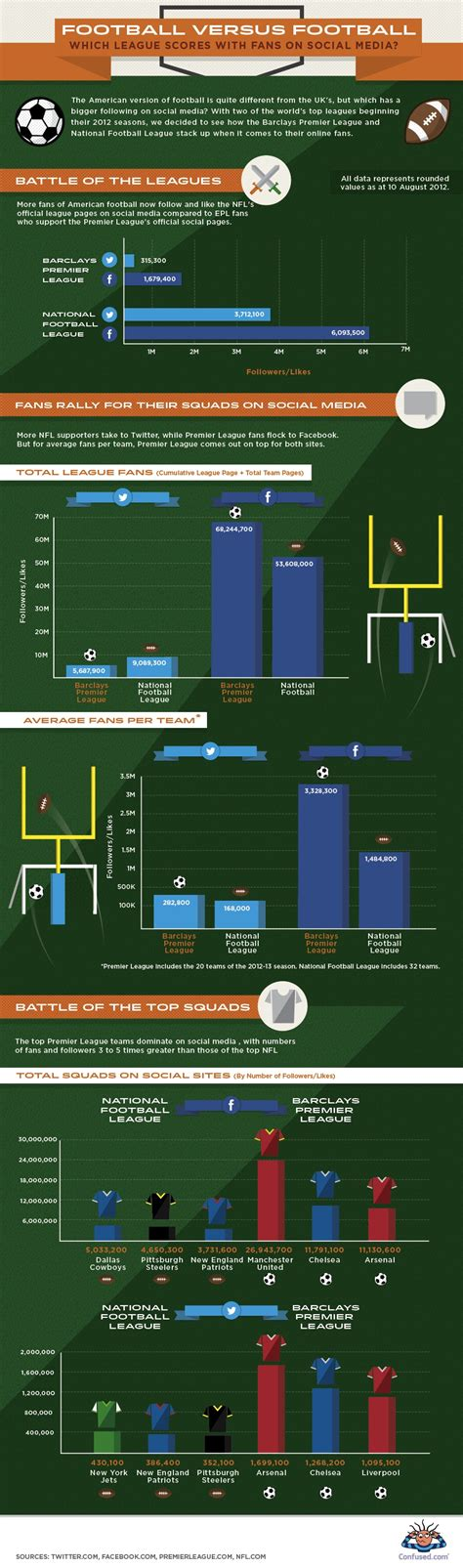 epl vs nfl infographic football vs football which sport scores