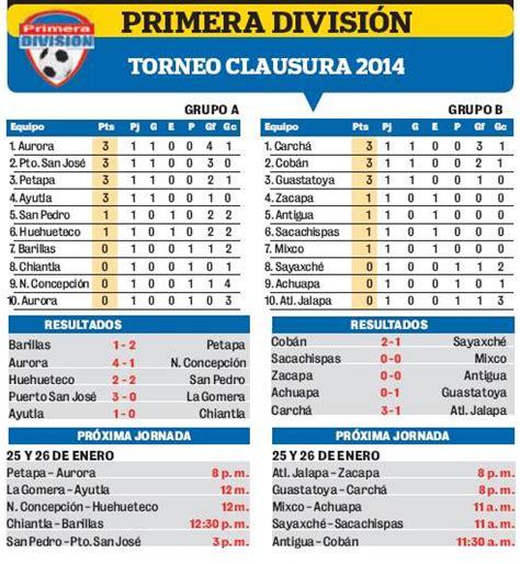 canchallena tabla promedios primera canchallena tabla de posiciones primera 2016 calendar