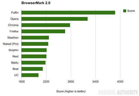 browser bench need for speed what is the fastest android browser