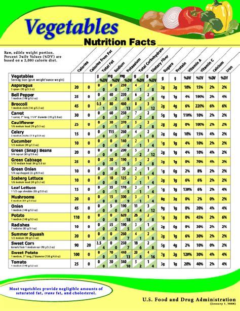vegetables chart brehm s vegetable nutrition chart foods