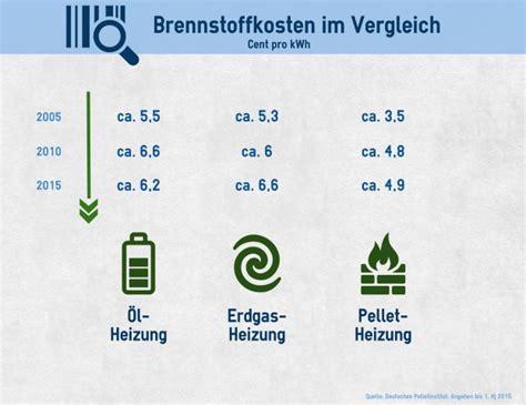 Schornsteinfeger Kosten Pro Jahr by Holzpellet Heizung Kosten F 252 R Anlage Und Betrieb