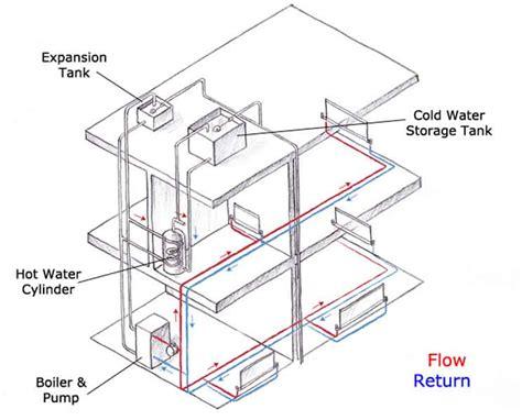indirect boiler system diagram house boiler system diagram wiring diagram schemes