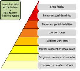 safety pyramid template unfallmeldevorgangaccident notification process гэмтэл