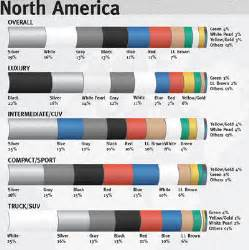 most common car color car exterior color trends in 2010 car auto reviews