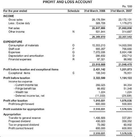 what is profit loss statement indian stock market hot