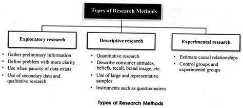 types of research methods for dissertation dissertation types methodology