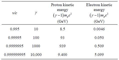 Energy Of A Proton by Speed Kills Highly Relativistic Spaceflight Would Be