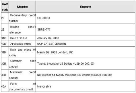 Sle Letter Of Credit Mt700 화환 신용장의 독해 네이버 블로그