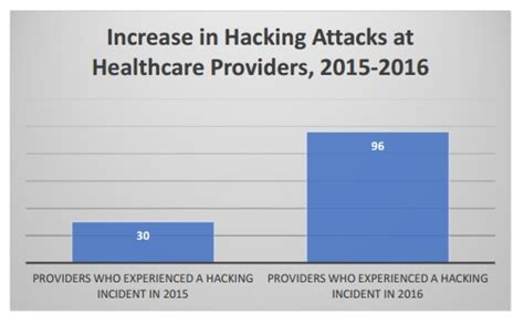 healthcare information system hacking protect your system books healthcare cybersecurity attacks rise 320 from 2015 to 2016