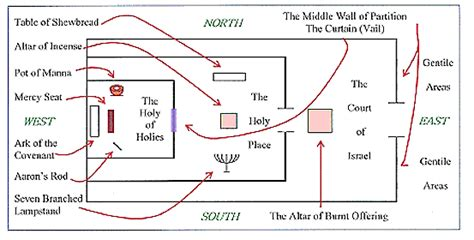 what are the main sections of the hebrew bible the temple symbolism in genesis