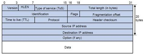 Normal Application Packet For Packets And Segments Cisco Contracting