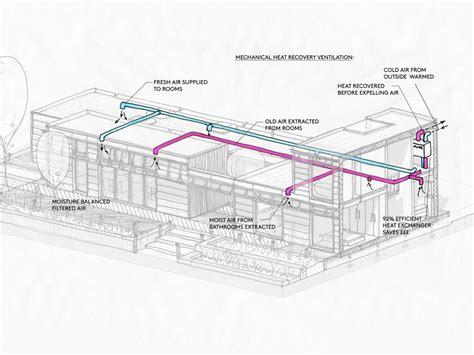 environmental system design revolution for prefab homes moving digital fabrication